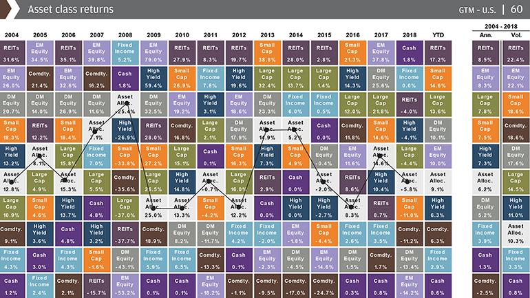 asset class returns graph